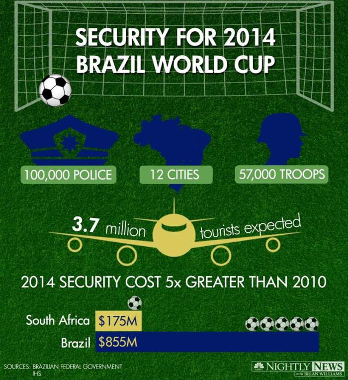 brazil-soccer-worldcup-infographic-worldcup